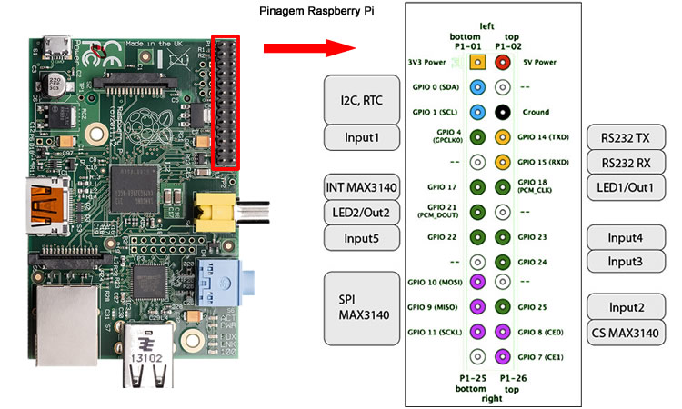 Pinagem Raspberry Pi