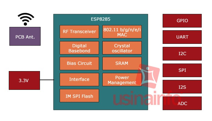 Módulo ESP8285 M3 WiFi Serial - ESP-M3