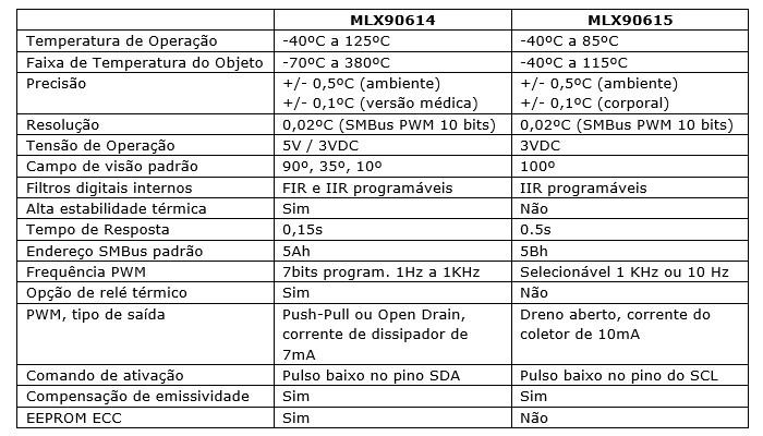Sensor de Temperatura Infravermelho IR MLX90614 para Medições Sem Contato - GY906