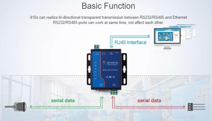 Conversor RS232 / RS485para Ethernet TCP/IP USR-TCP232-410s
