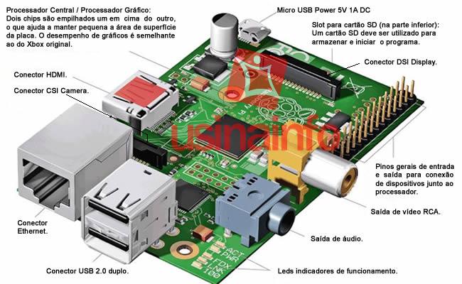 Conexões do Raspberry Pi
