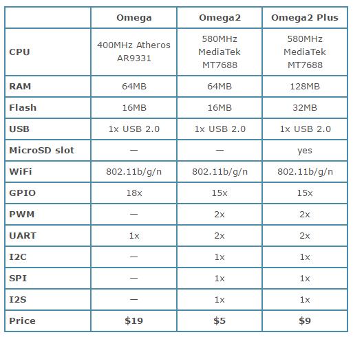 Omega x Omega2 x Omega2 Plus