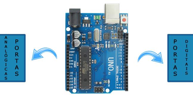Arduino Uno possui portas digitais e analógicas
