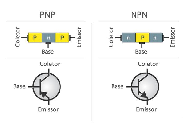 Diferença Transistor NPN x PNP