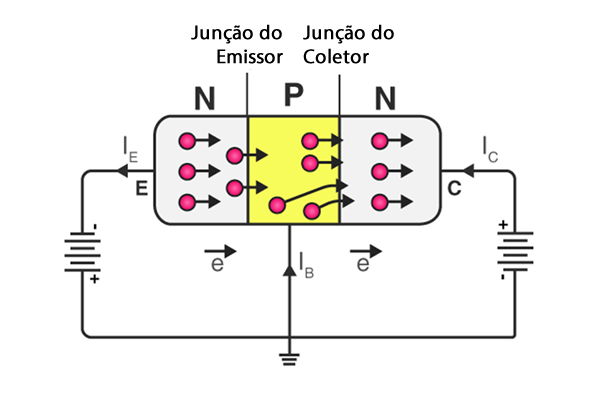 Funcionamento do transistor NPN