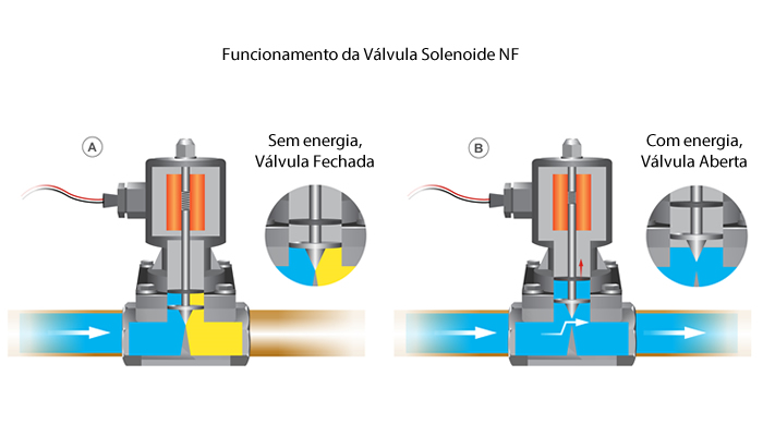Funcionamento da Válvula Solenoide