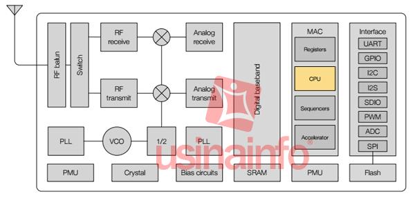 Microcontrolador MCU