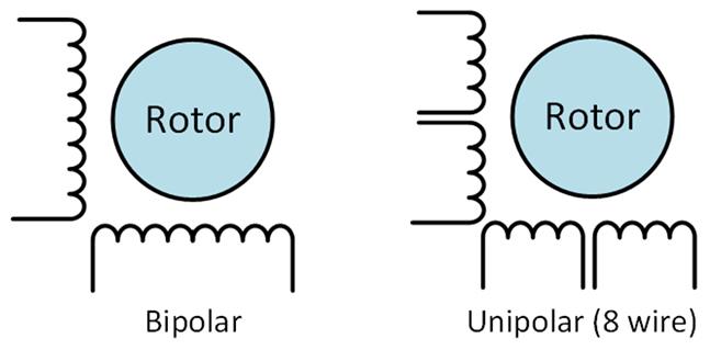 Motor de Passo Bipolar X Motor de Passo Unipolar
