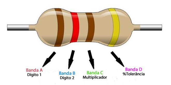 Resistor para Circuitos Elétricos e Eletrônicos